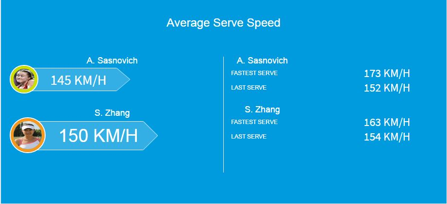 Average Serve Speed.JPG